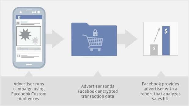 offline-sales-facebook-ads